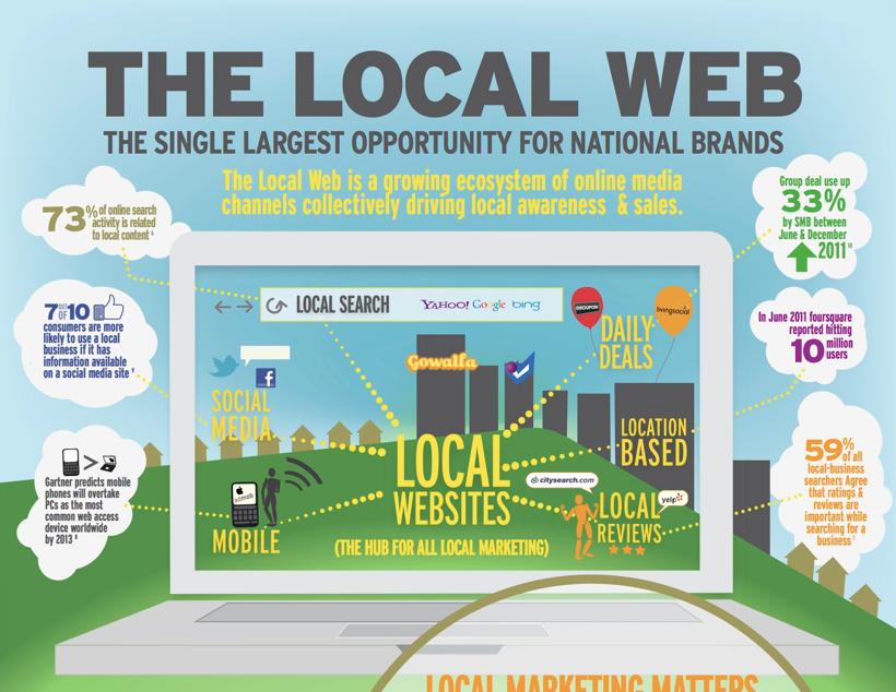 Das lokale Web als Wachstumsmarkt für nationale Brands