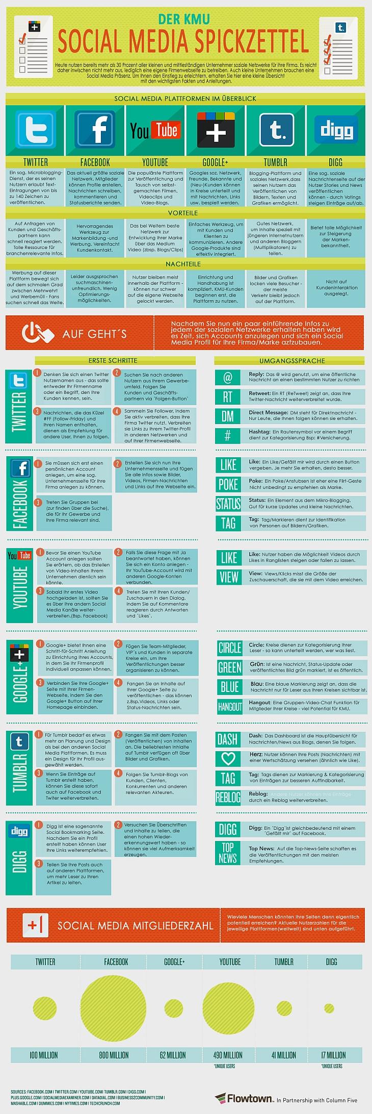 Social Media Spickzettel für KMU - by Flowtown und WinLocal