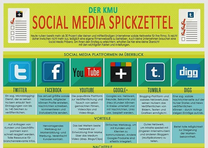 Social-Media-Spickzettel-für-KMU-by-Flowtown-und-WinLocal