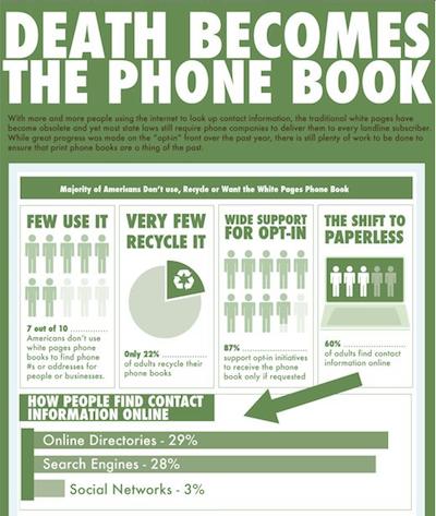 Studie zeigt - Print Telefonbücher verlieren Relevanz