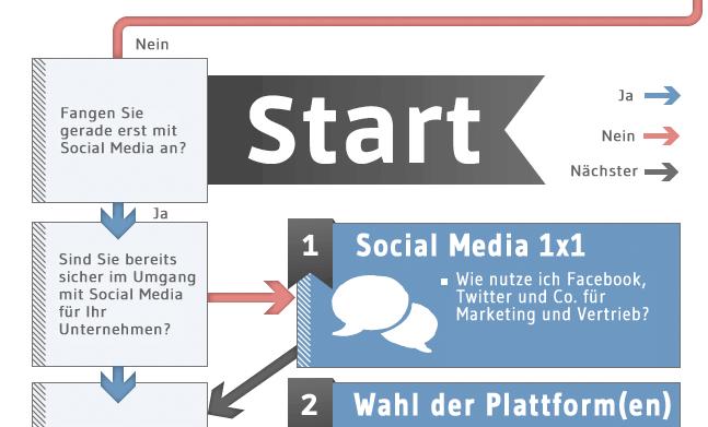 Schritt für Schritt zum Social Media erfolg
