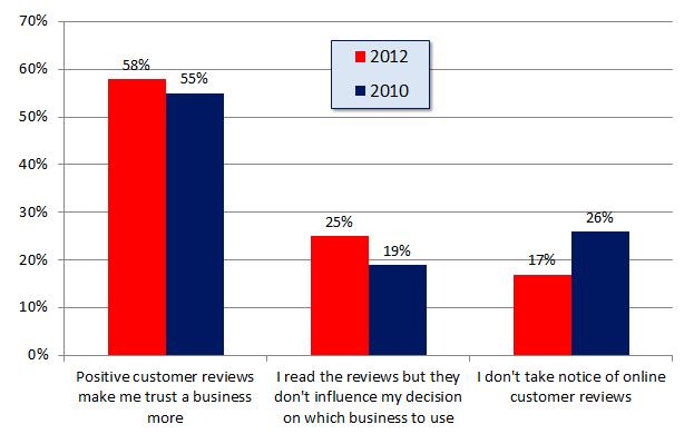 Online Bewertungen und Empfehlungen Vertrauen