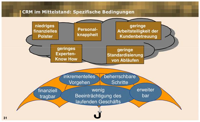 Kundenbindung und Mittelstand