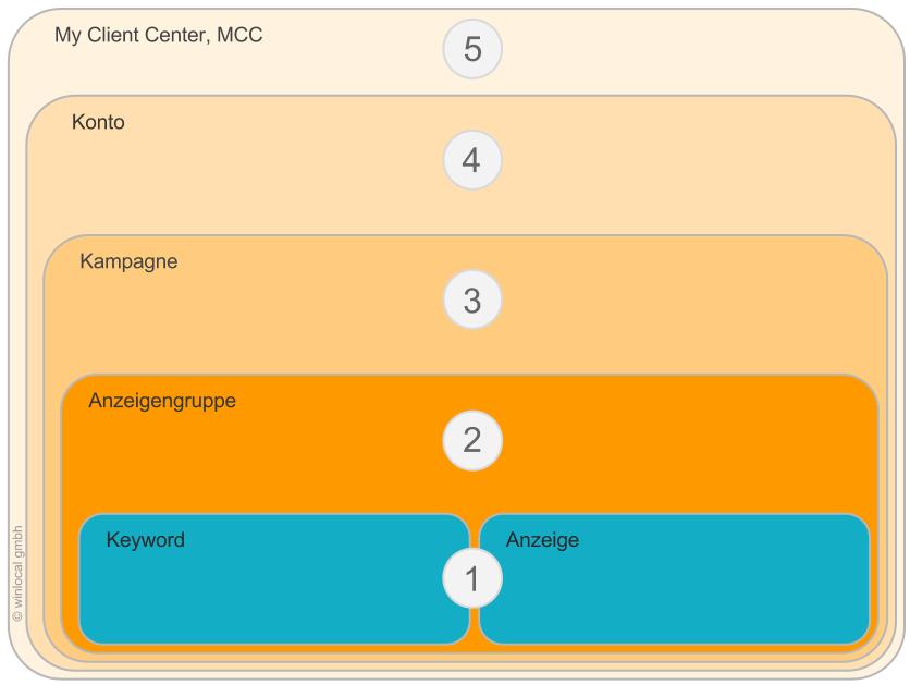Der hierarchische Aufbau des AdWords-Systems