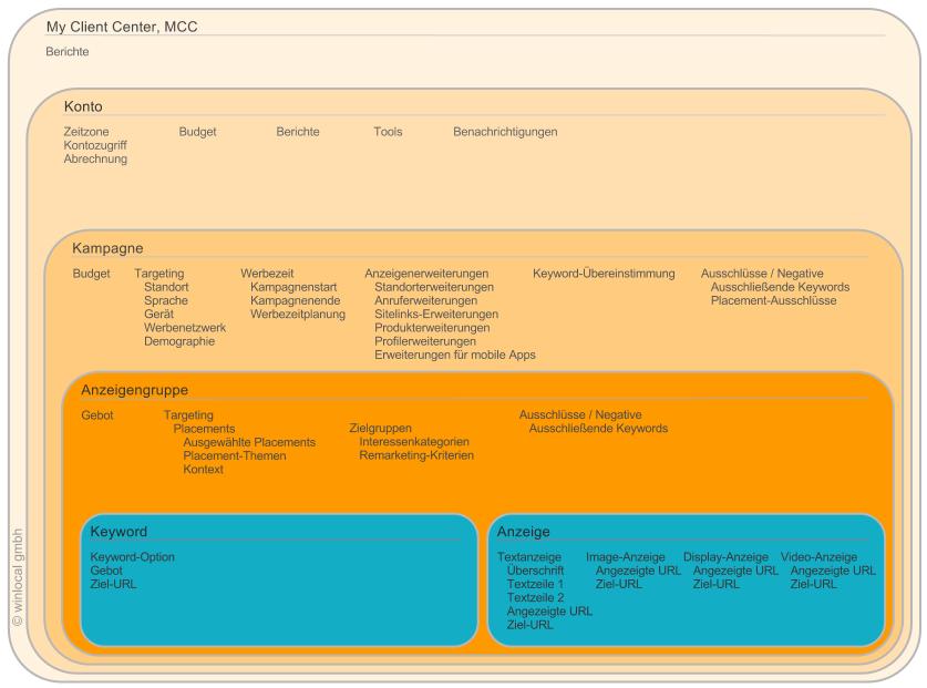 Die wichtigsten AdWords-Parameter im Überblick