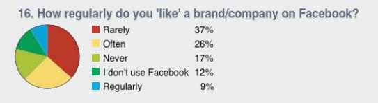 Facebook Marketing Contra 2
