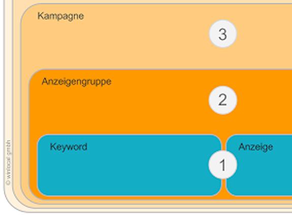 adwords-infografik_details_teaser