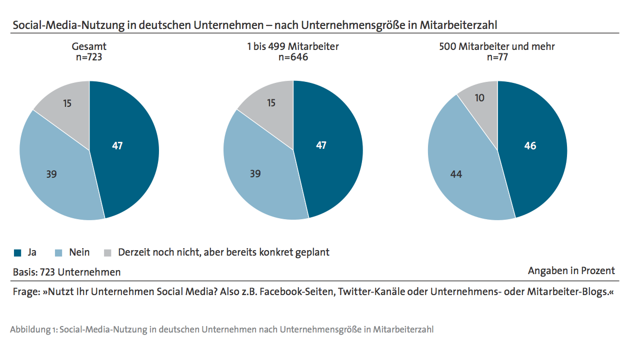 Social Media und der deutsche Mittelstand1