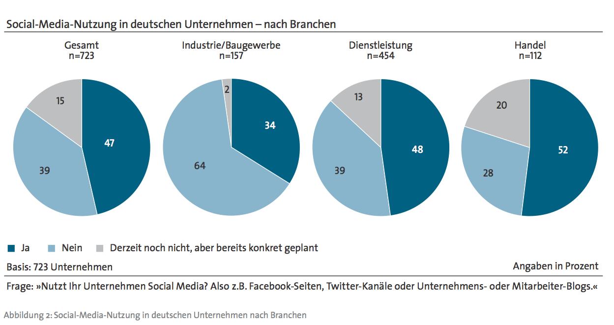 Social Media und der deutsche Mittelstand2