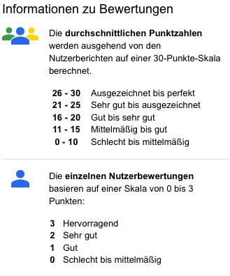 Zagat Bewertungen Google Plus Local