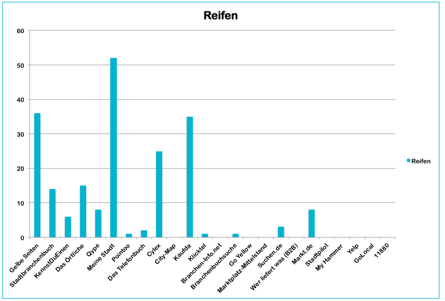 Local Citation Studie Reifen