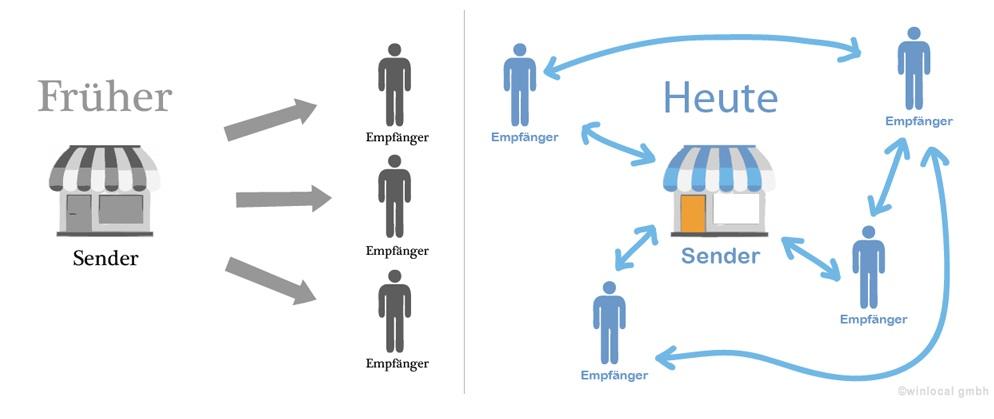 Erfolgreiches Online Marketing 4 Thesen