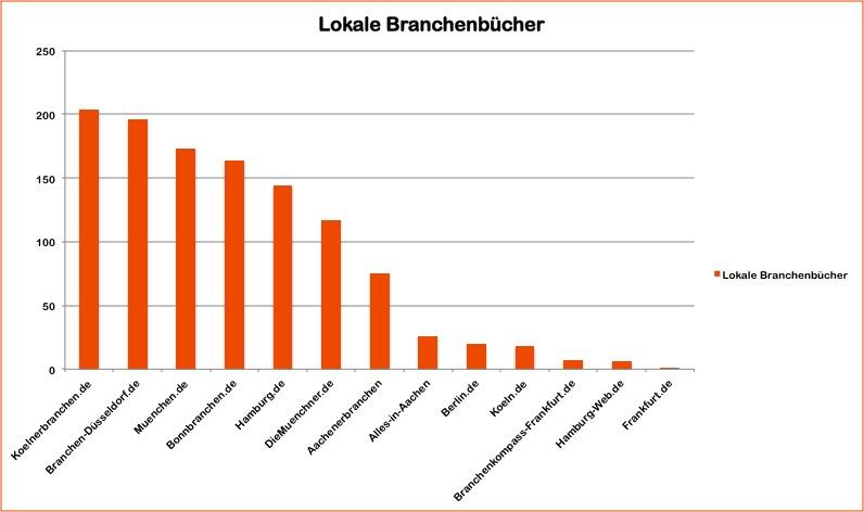 Lokale Branchenverzeichnisse im Internet Local Citations