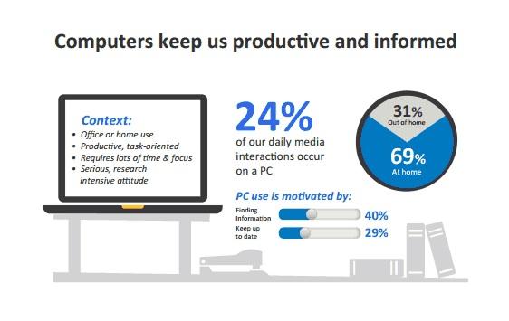 Multi Screens Computer zum arbeiten und informieren