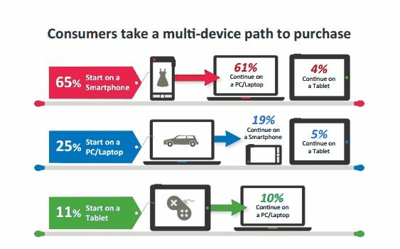 Multiple Nutzung verschiedener Geräte fördert nicht-linearität der Kaufprozesse