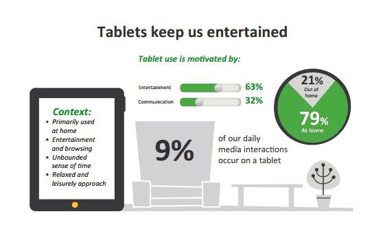 Multiple Screens: Tablets als Unterhaltungskanal