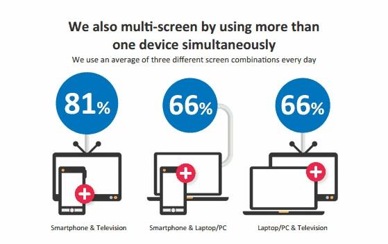 Multiple Screens: drei Kombinationen pro Tag