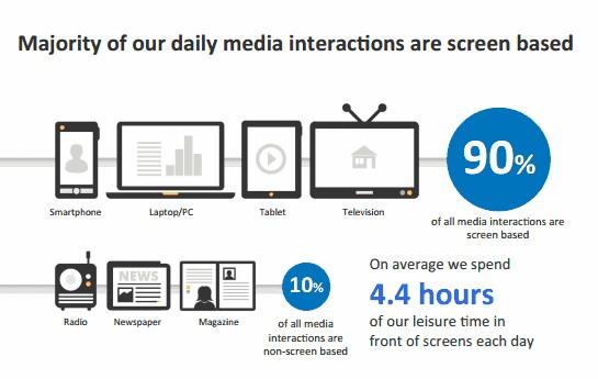 Multiple Screens: Die nächste große Herausforderung im Online Marketing