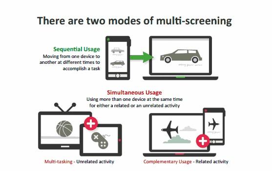 Multiple Screens: Simultane und Sequentielle Nutzung
