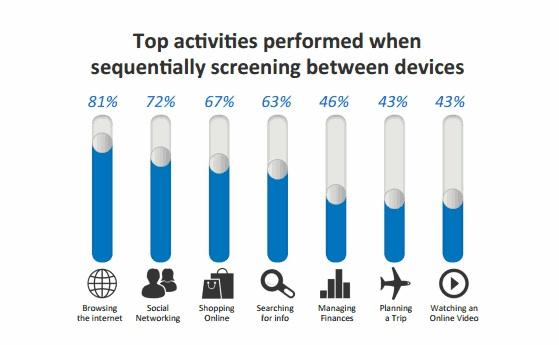 Sequentielle Nutzung multipler Screens