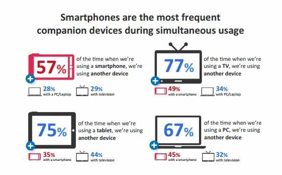 Smartphones: Simultanbegleiter Nummer Eins