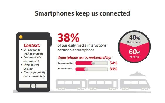 Multiple Screens: mit dem Smartphone bleiben wir in Kontakt
