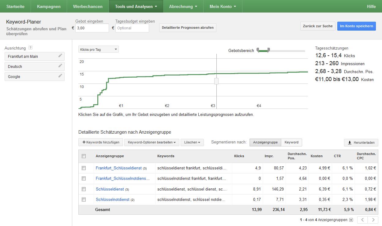Keyword-Planer: Tagesschätzungen in Bezug auf Keyword, Keyword-Option, Standort, Gebots- und Tagesbudget-Grenzen