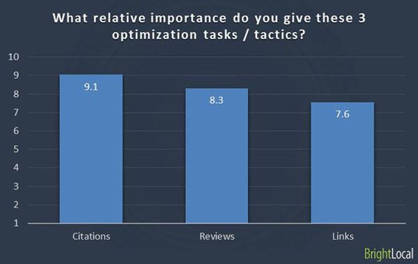 Bewertungen werden als immer wichtiger eingeschätzt