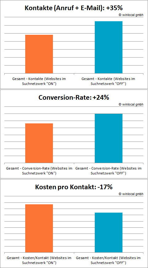 Partner-Websites im Such-Werbenetzwerk ausschließen - Kontakte, Conversion-Rate, Kosten pro Lead