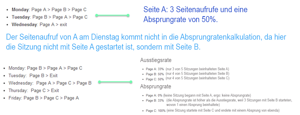 Ausstiegsrate-vs-Absprungrate-google-Analytics