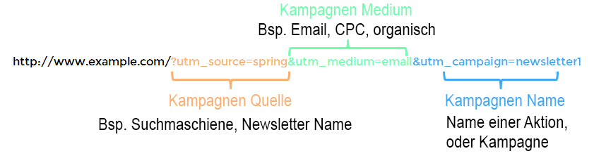 Benutzerdefiniertes-Kampagnen-Tagging-Google-Analytics-