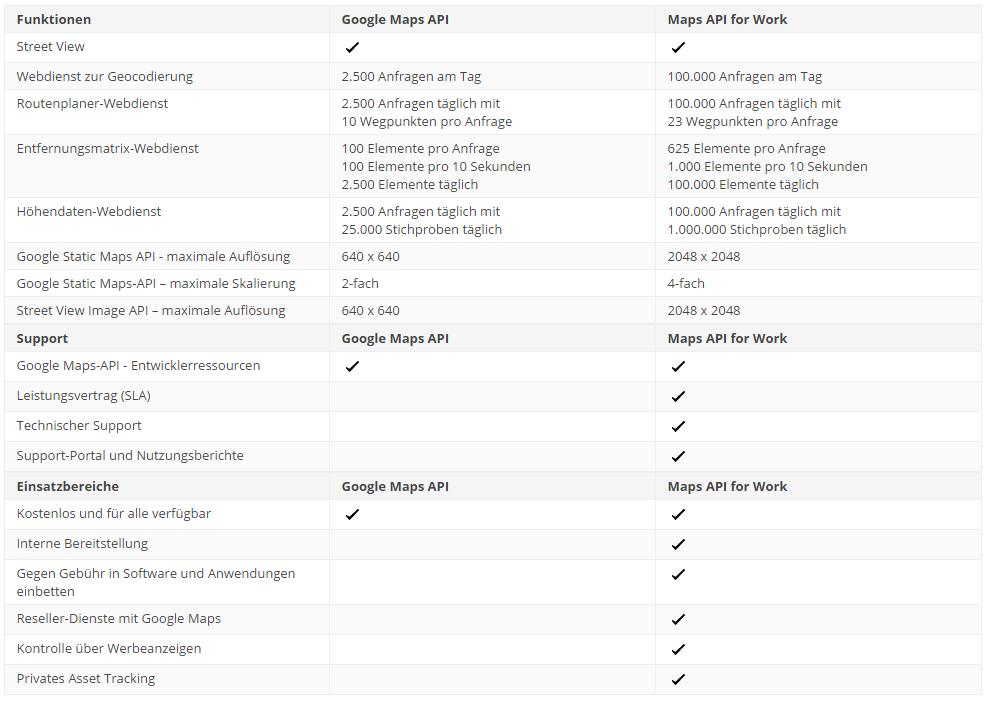 Google Maps API for Work– Entwicklung und Analyse von Apps – Google Maps for Work