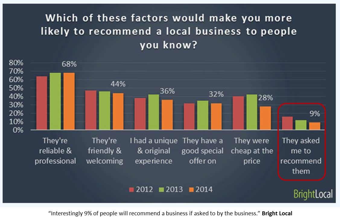 Gruende-warum-Kunden-Bewertungen-abgeben