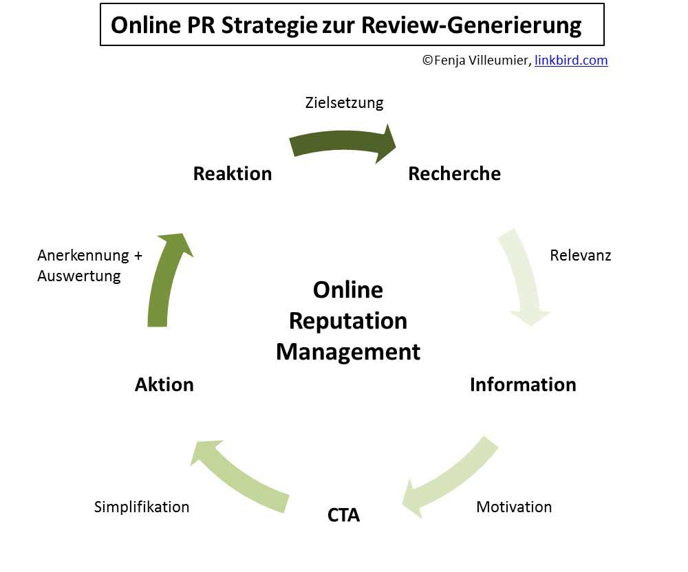 Online-PR-Strategie-Zur-Review-Generierung